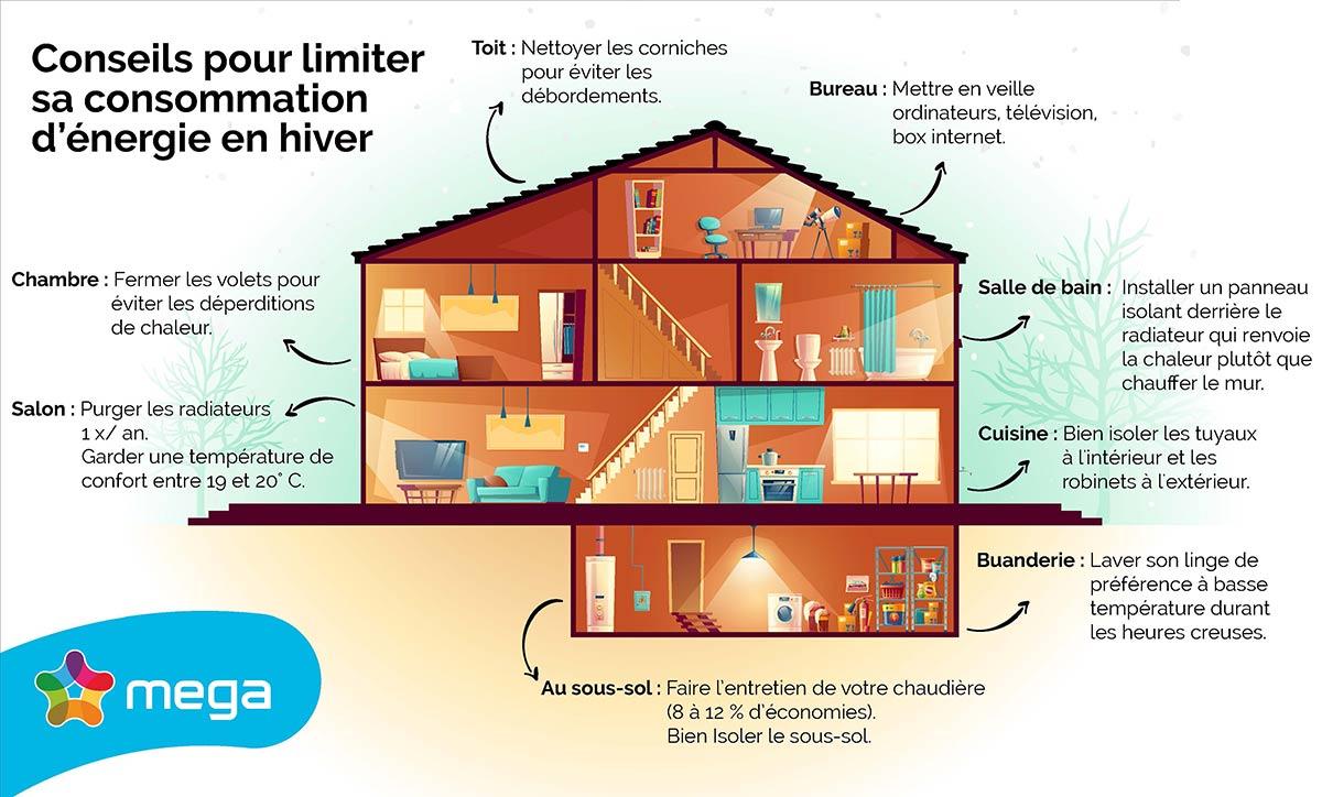 Conseils pour limiter sa consommation d'énergie en hiver