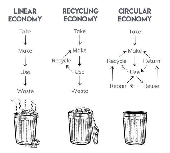 schéma des économies linéaire, de recyclage et circulaire
