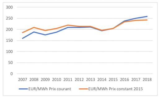 Evolution prix de l'énergie 2007 à 2018