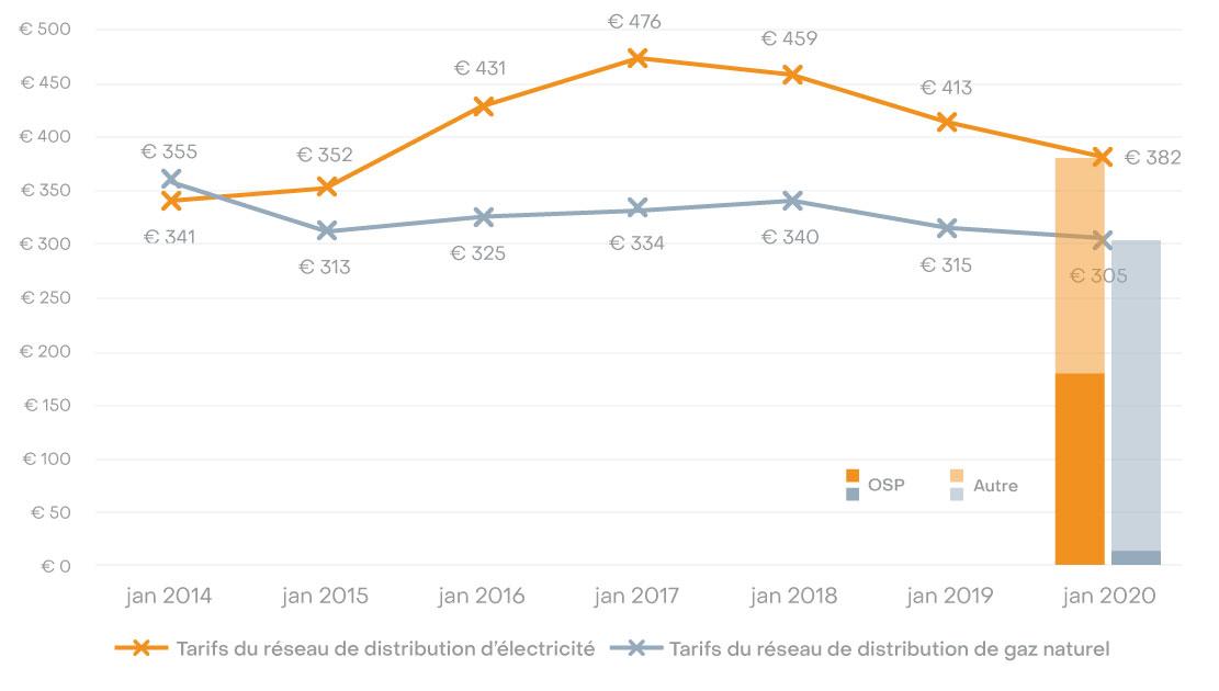 tarif distribution flandre