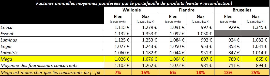 factures annuelles moyennes pondérées fournisseurs belges